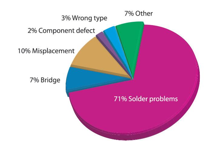 solder paste printing errors