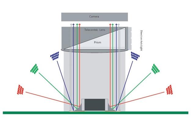 Automatic optical inspection meniscus profiling